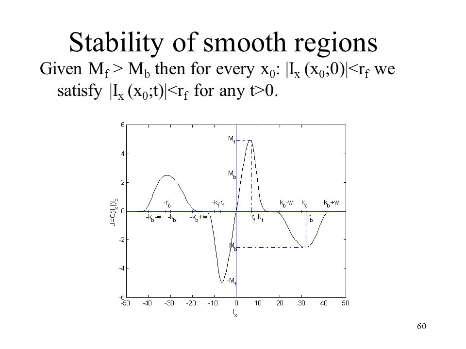 Stability of smooth regions