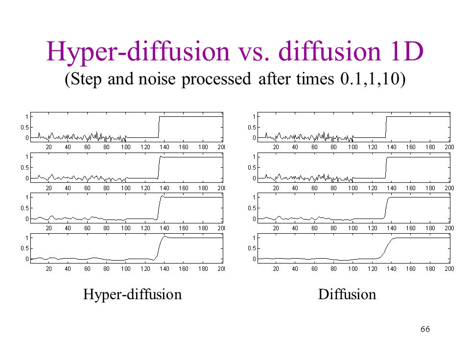 Hyper-diffusion vs. diffusion 1D (Step and noise processed after times 0.1,1,10)