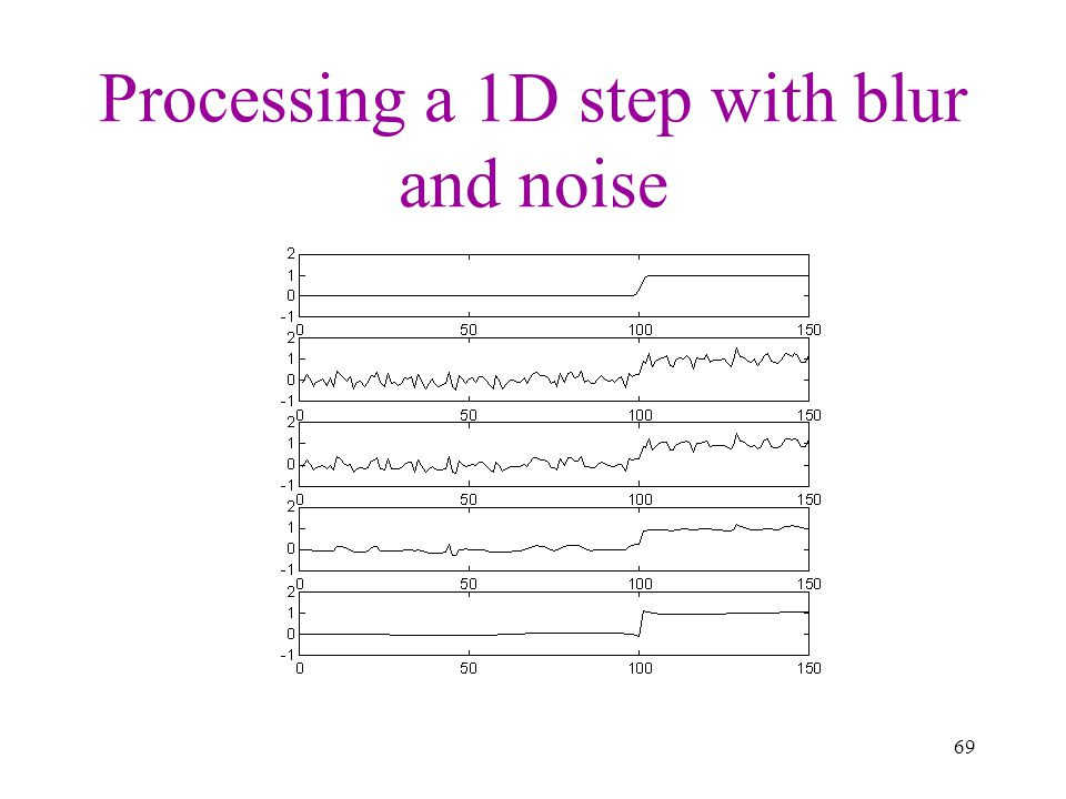Processing a 1D step with blur and noise
