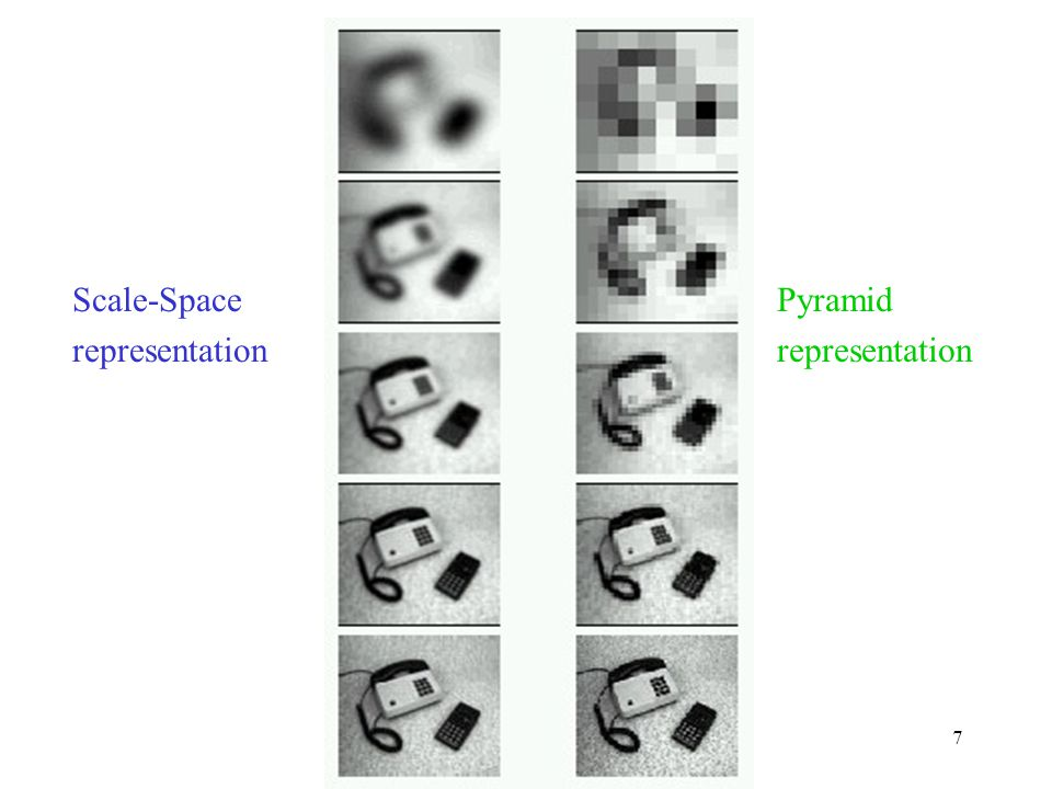 Scale-Space representation Pyramid representation