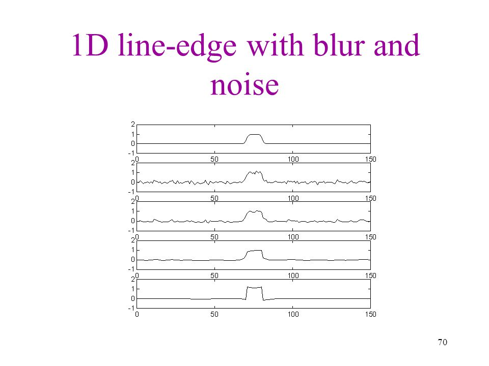 1D line-edge with blur and noise