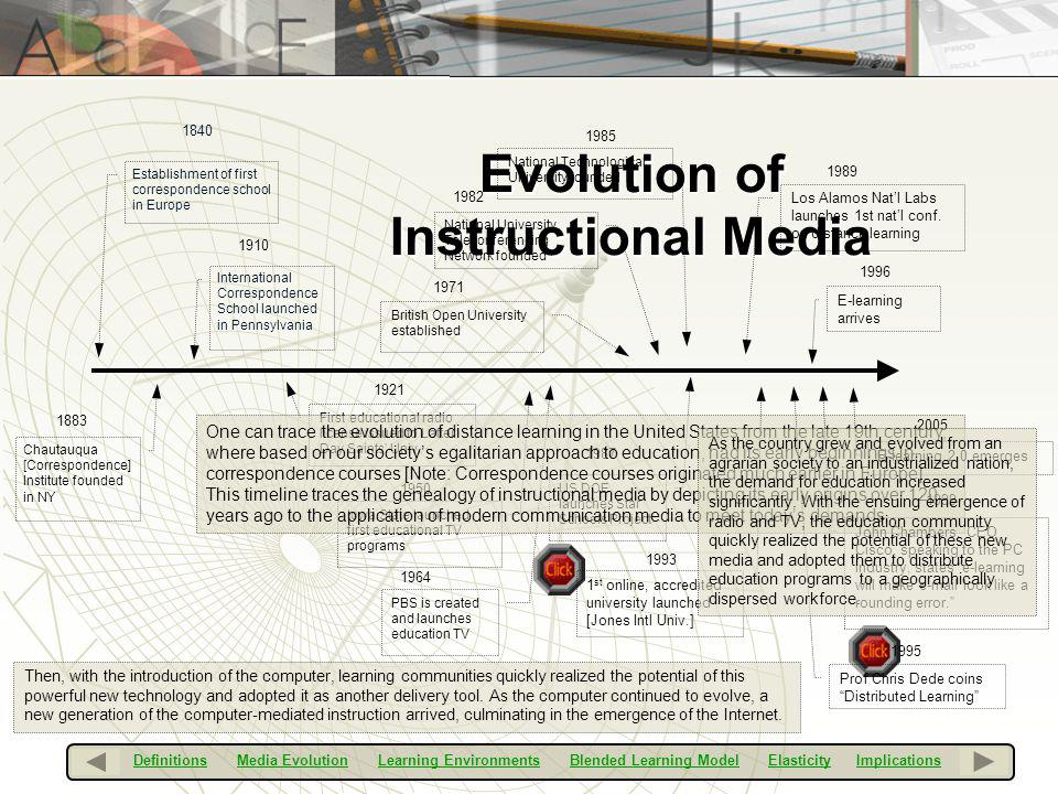 Evolution of Instructional Media