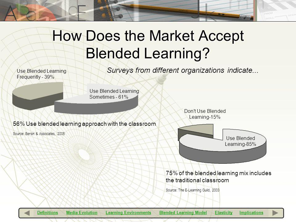 How Does the Market Accept Blended Learning