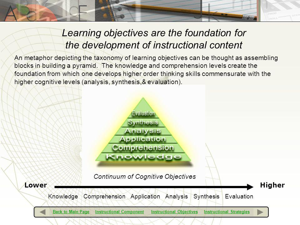 Learning objectives are the foundation for the development of instructional content