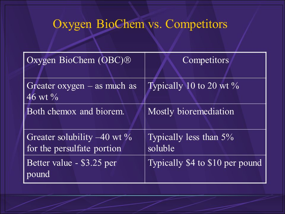 Oxygen BioChem vs. Competitors