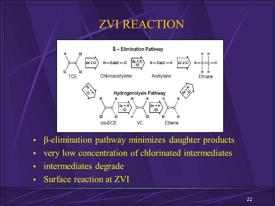 ZVI REACTION β-elimination pathway minimizes daughter products