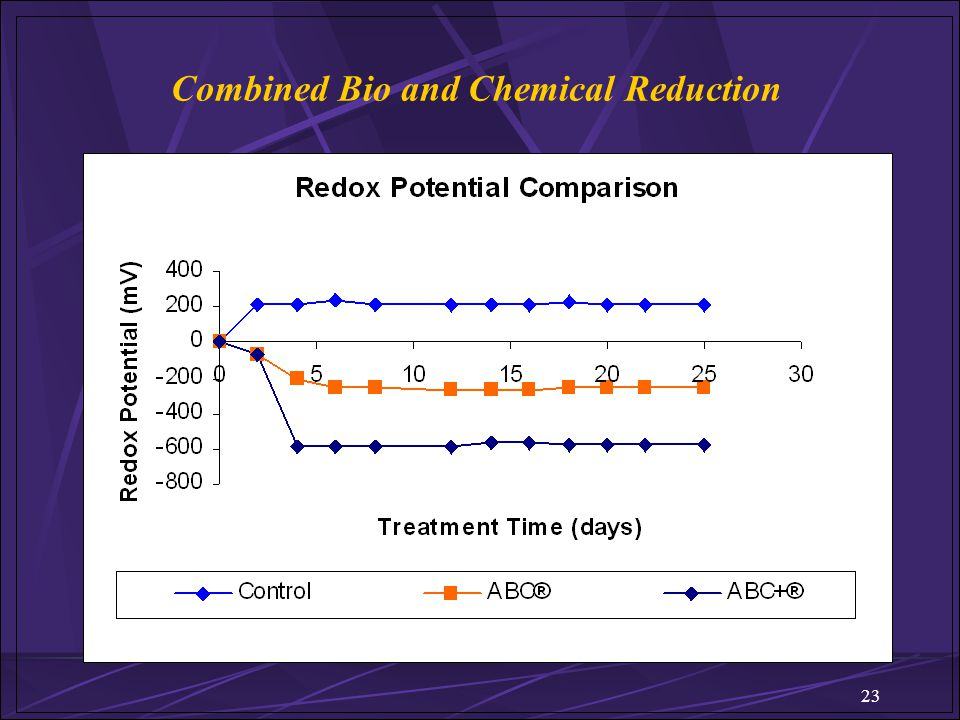 Combined Bio and Chemical Reduction
