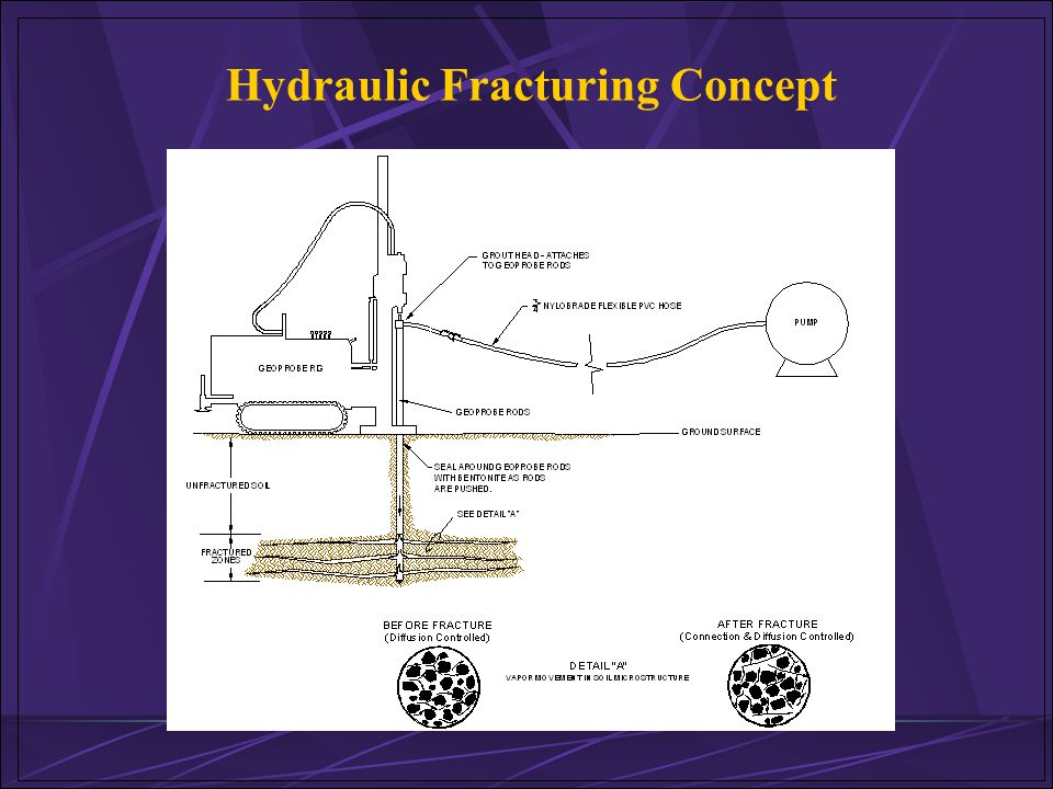 Hydraulic Fracturing Concept