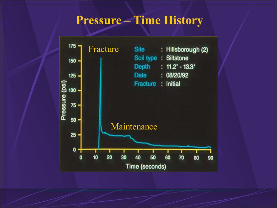 Pressure – Time History