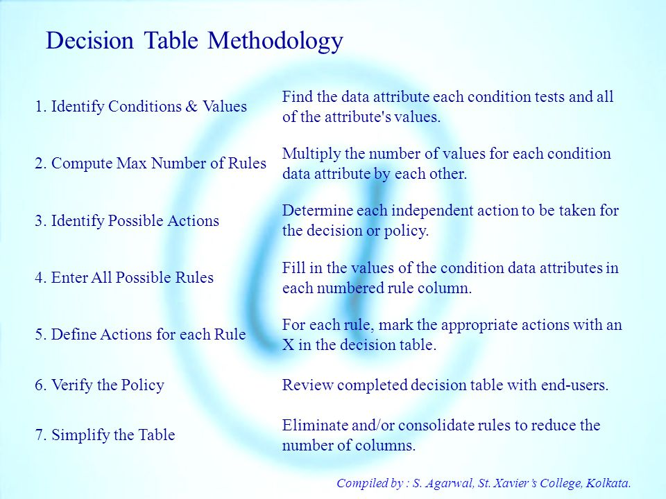 Decision Table Methodology