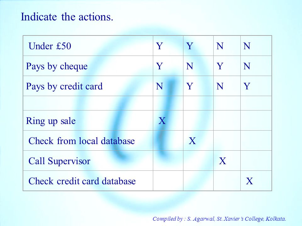 Indicate the actions. Under £50 Y N Pays by cheque Pays by credit card