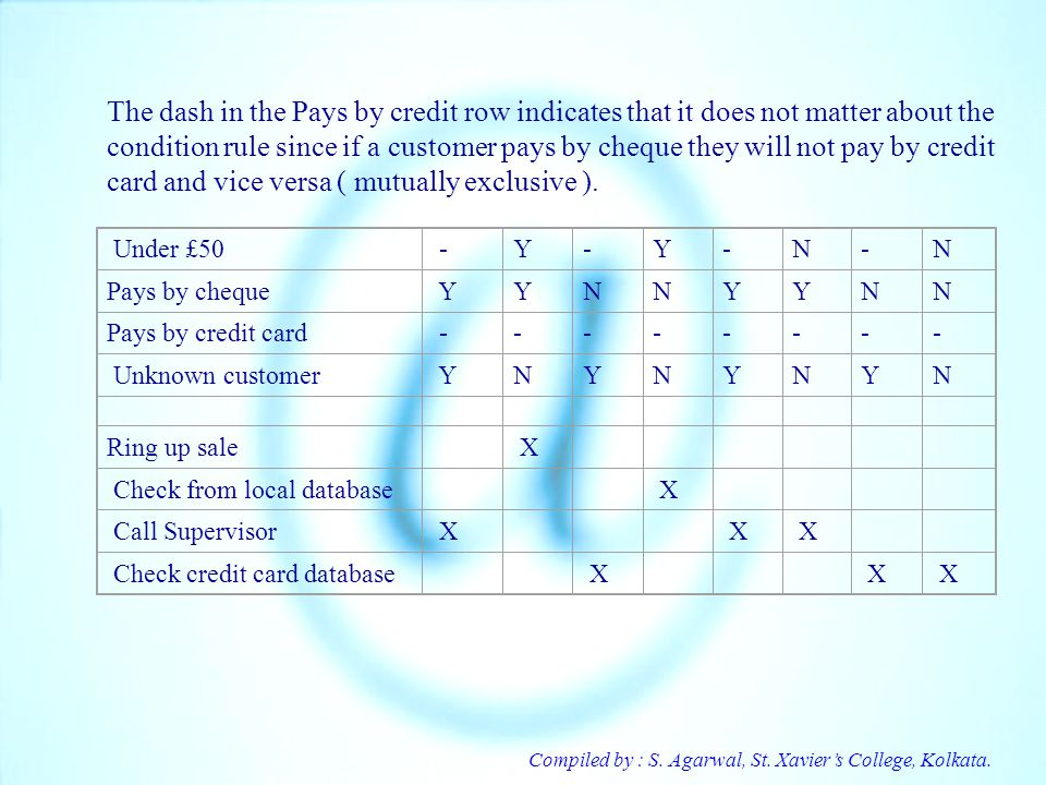 The dash in the Pays by credit row indicates that it does not matter about the condition rule since if a customer pays by cheque they will not pay by credit card and vice versa ( mutually exclusive ).