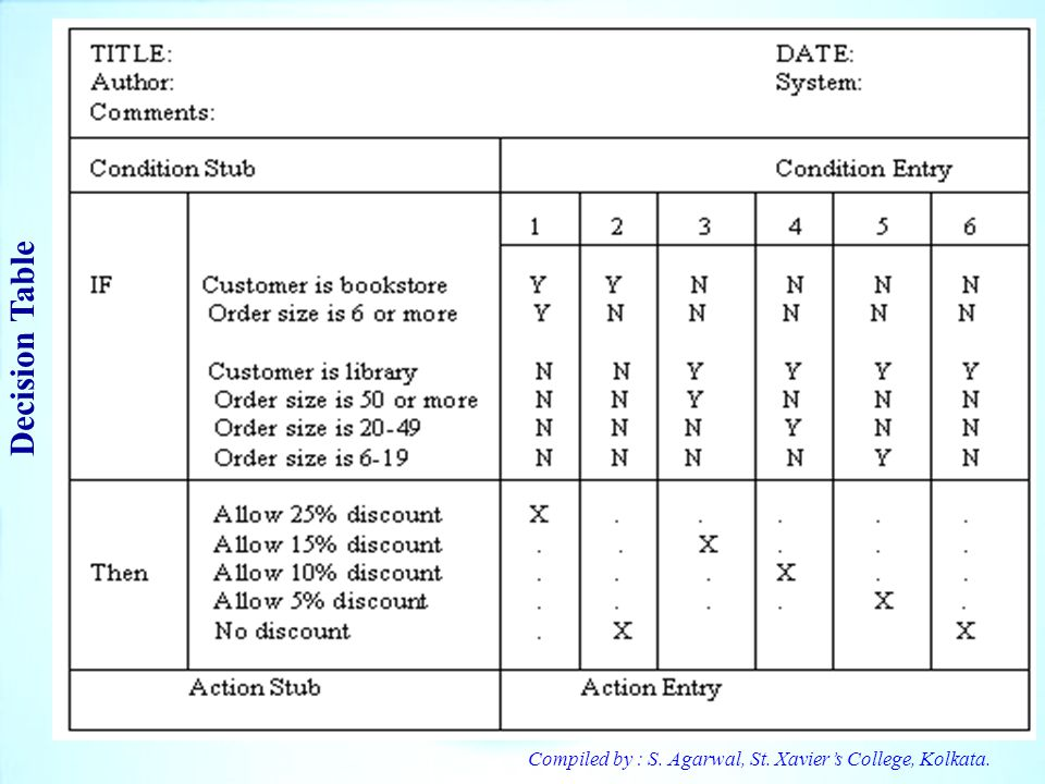 Decision Table Compiled by : S. Agarwal, St. Xavier's College, Kolkata.