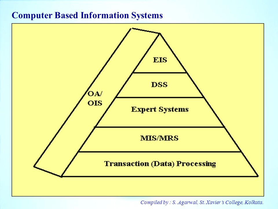 Computer Based Information Systems