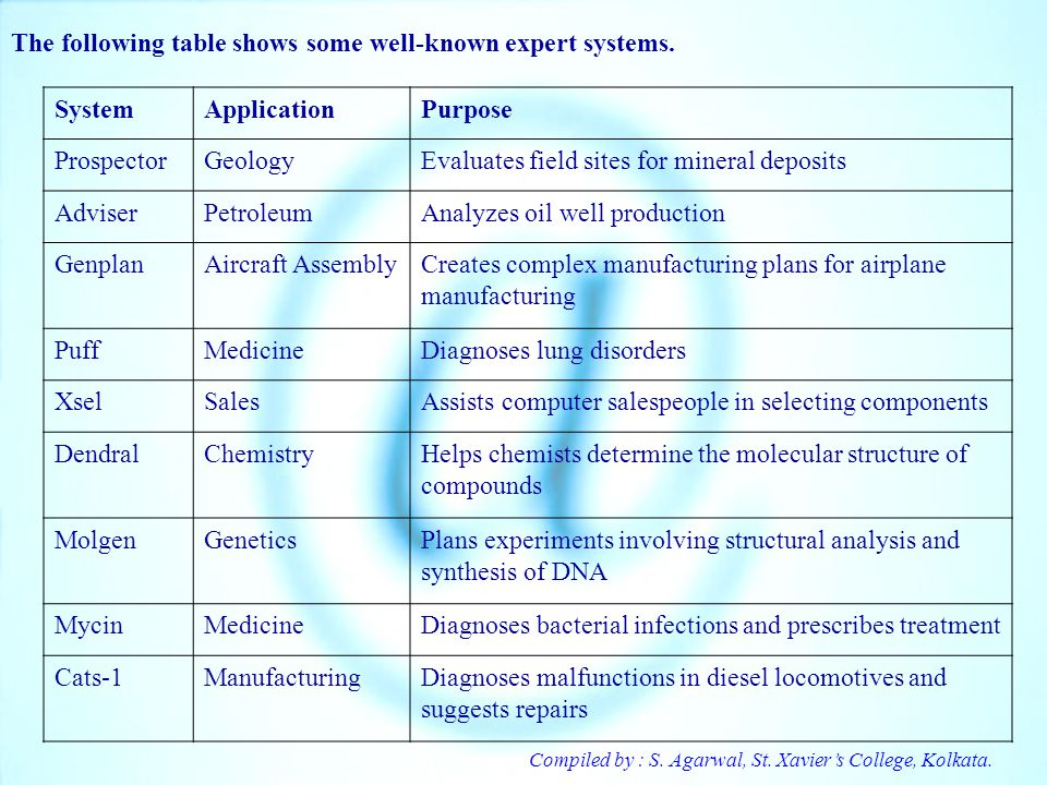 The following table shows some well-known expert systems. System