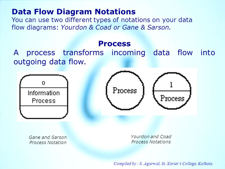 Data Flow Diagram Notations