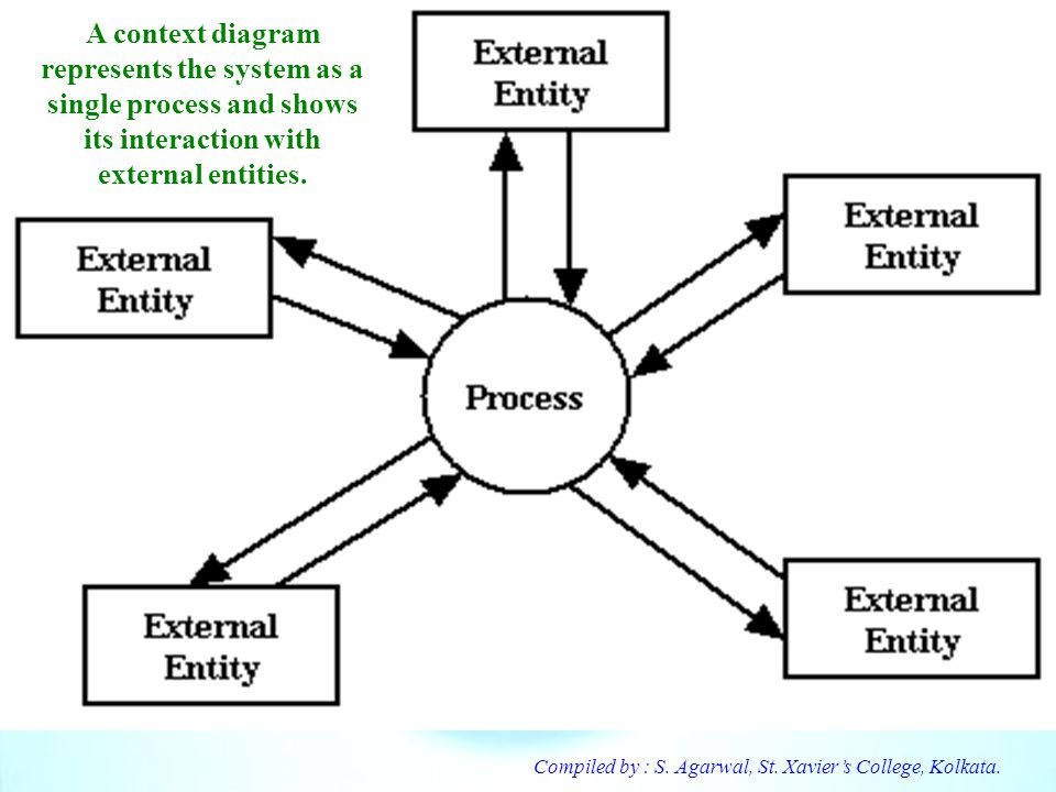 A context diagram represents the system as a single process and shows its interaction with external entities.