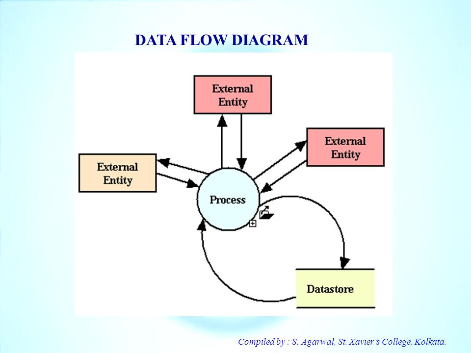 DATA FLOW DIAGRAM Compiled by : S. Agarwal, St. Xavier's College, Kolkata.