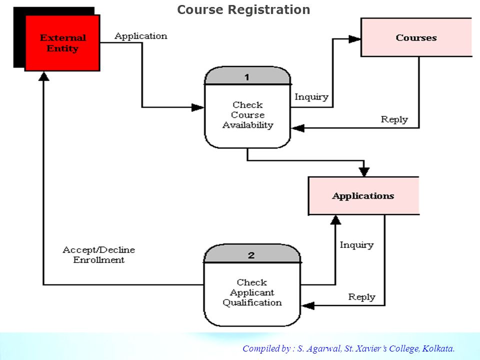Course Registration Compiled by : S. Agarwal, St. Xavier's College, Kolkata.