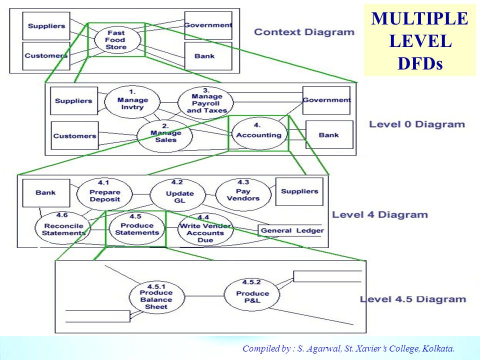 MULTIPLE LEVEL DFDs Compiled by : S. Agarwal, St. Xavier's College, Kolkata.