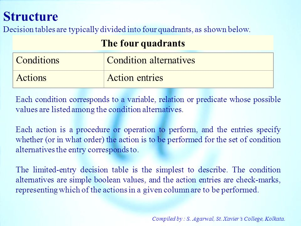 Structure The four quadrants Conditions Condition alternatives Actions