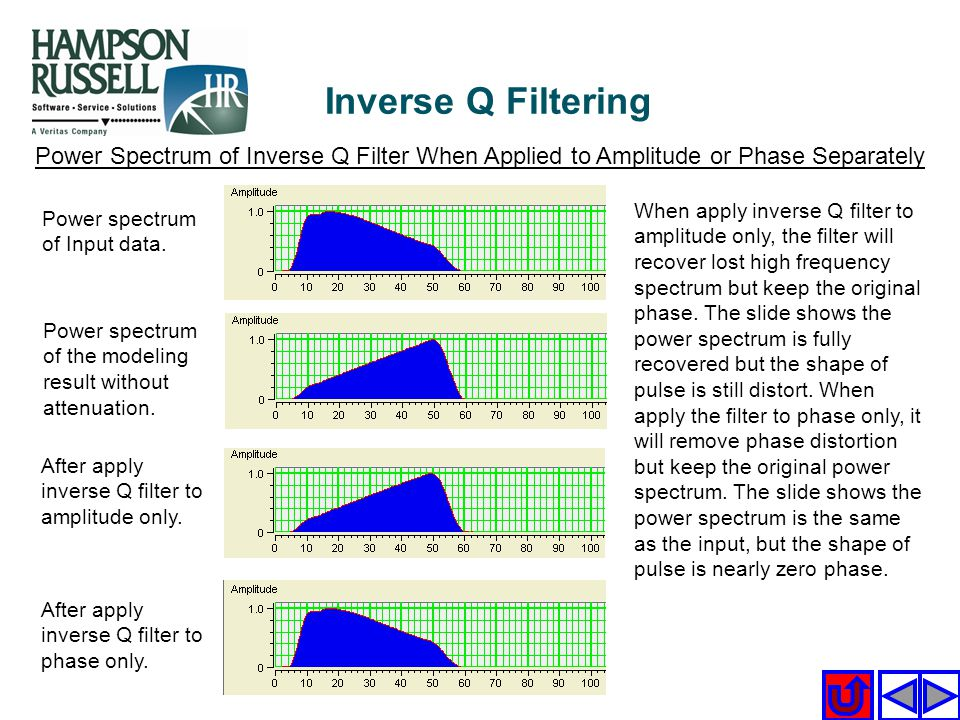 Inverse Q Filtering Power Spectrum of Inverse Q Filter When Applied to Amplitude or Phase Separately.