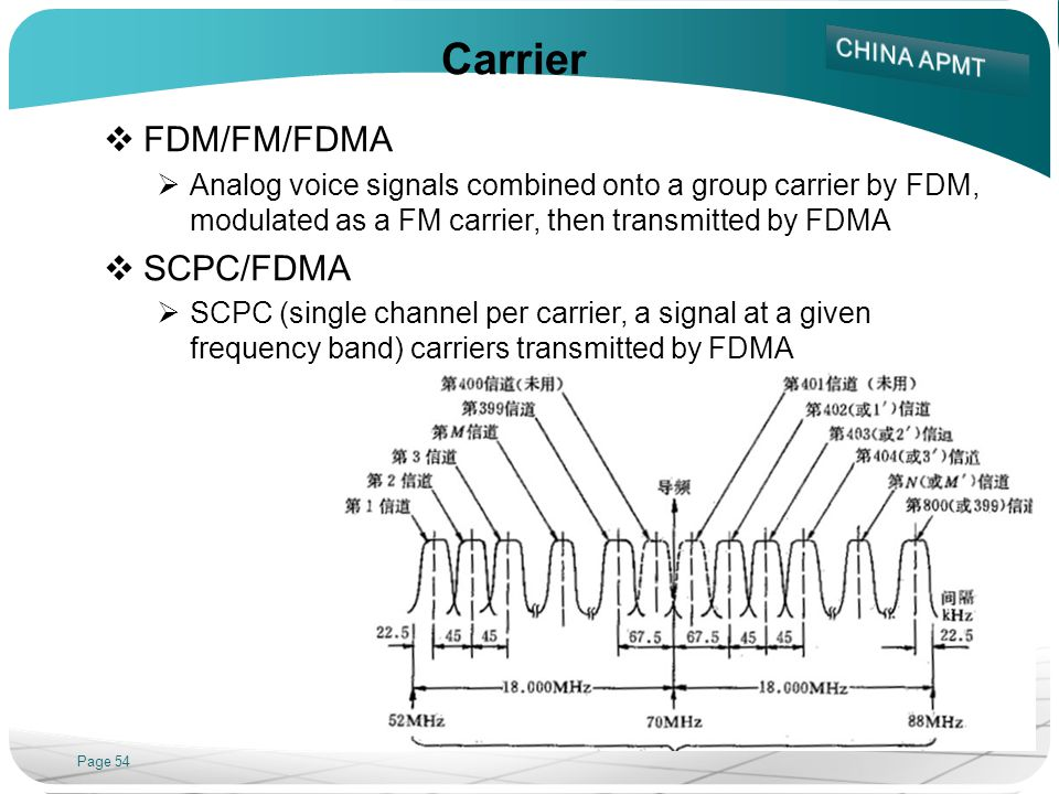 Carrier FDM/FM/FDMA SCPC/FDMA