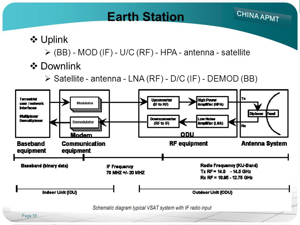 Earth Station Uplink Downlink
