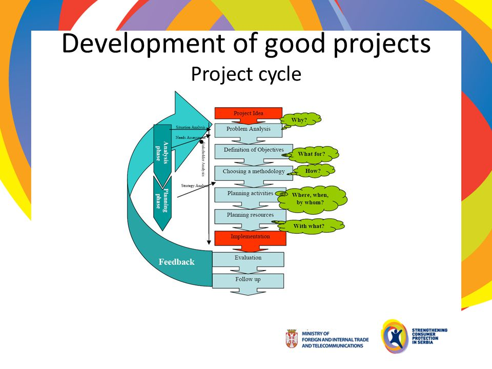 Development of good projects Project cycle