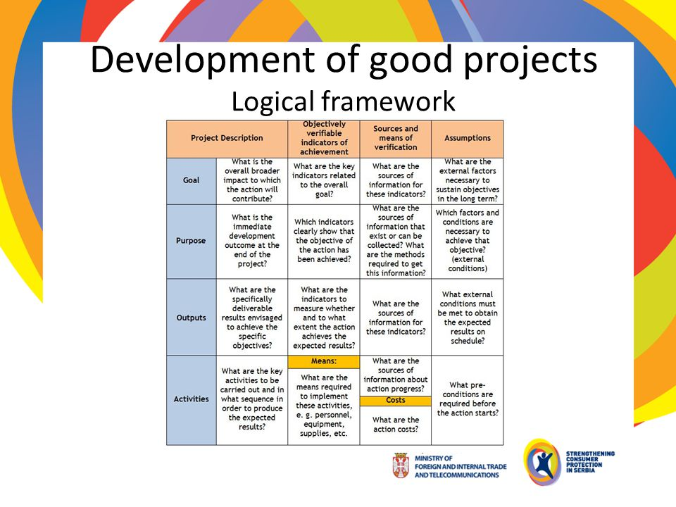 Development of good projects Logical framework