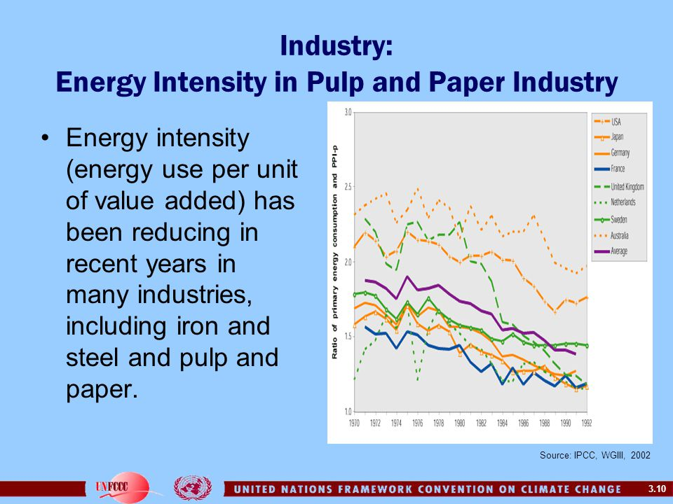 Industry: Energy Intensity in Pulp and Paper Industry