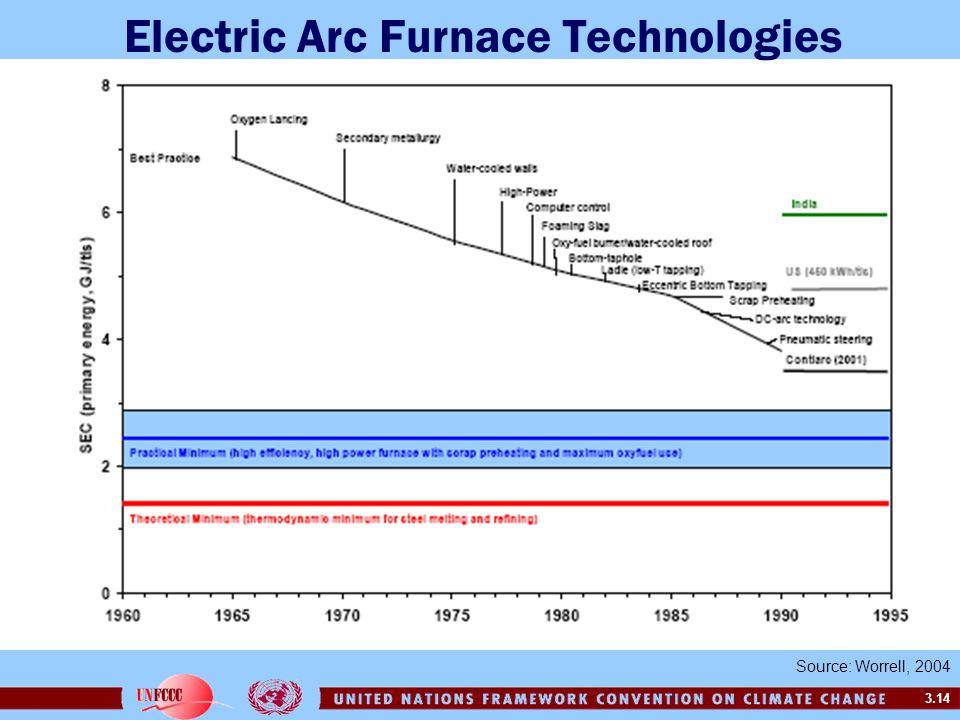 Electric Arc Furnace Technologies