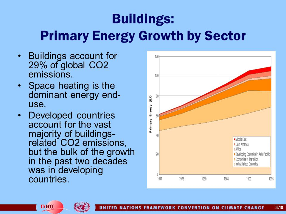 Buildings: Primary Energy Growth by Sector