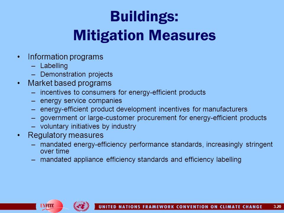 Buildings: Mitigation Measures