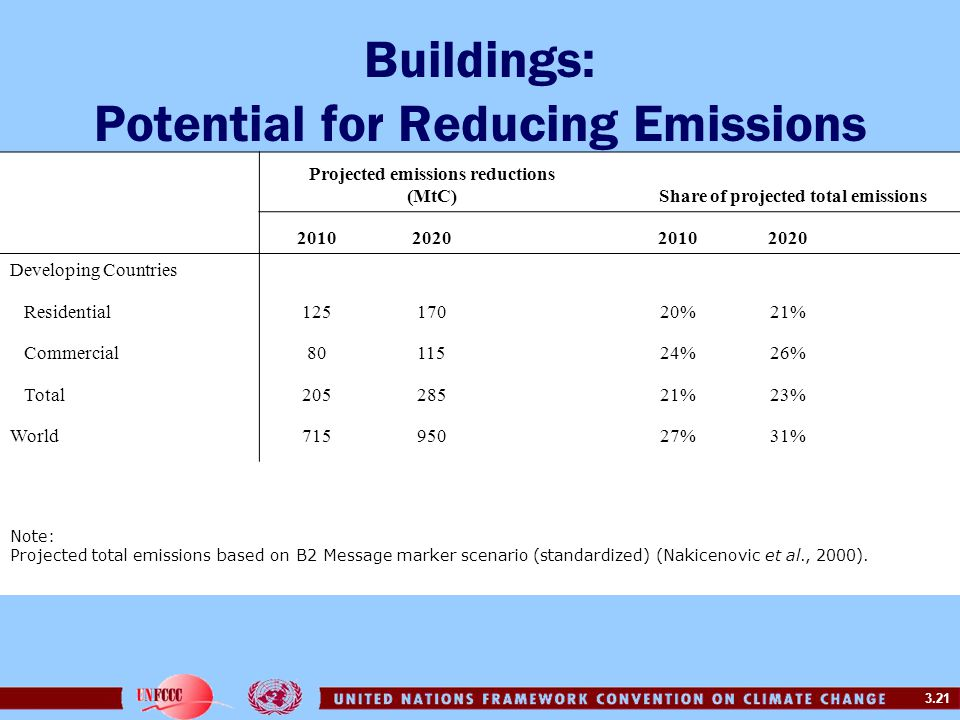 Buildings: Potential for Reducing Emissions