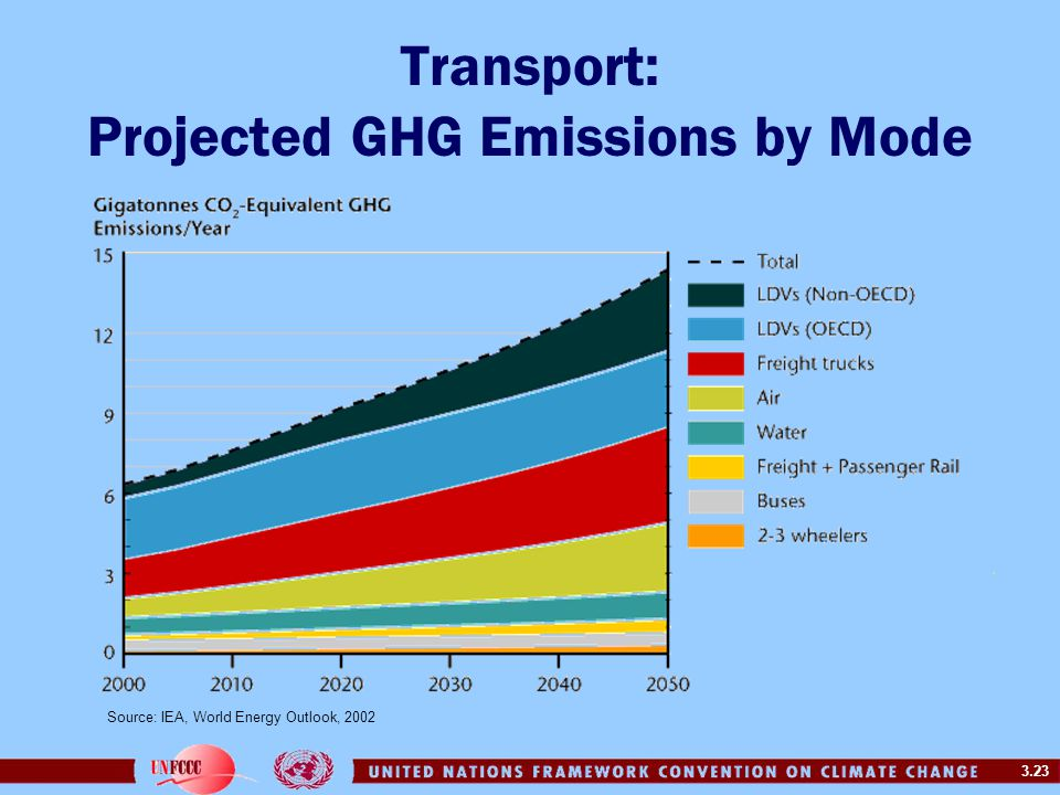 Transport: Projected GHG Emissions by Mode