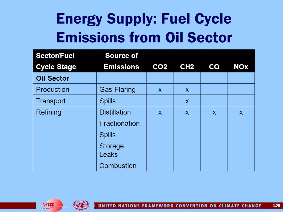 Energy Supply: Fuel Cycle Emissions from Oil Sector