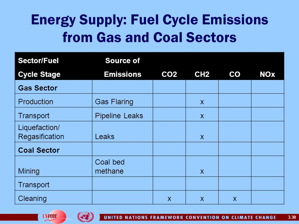 Energy Supply: Fuel Cycle Emissions from Gas and Coal Sectors