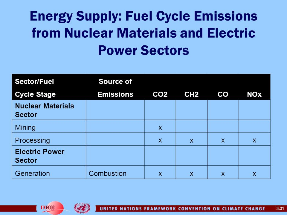 Energy Supply: Fuel Cycle Emissions from Nuclear Materials and Electric Power Sectors