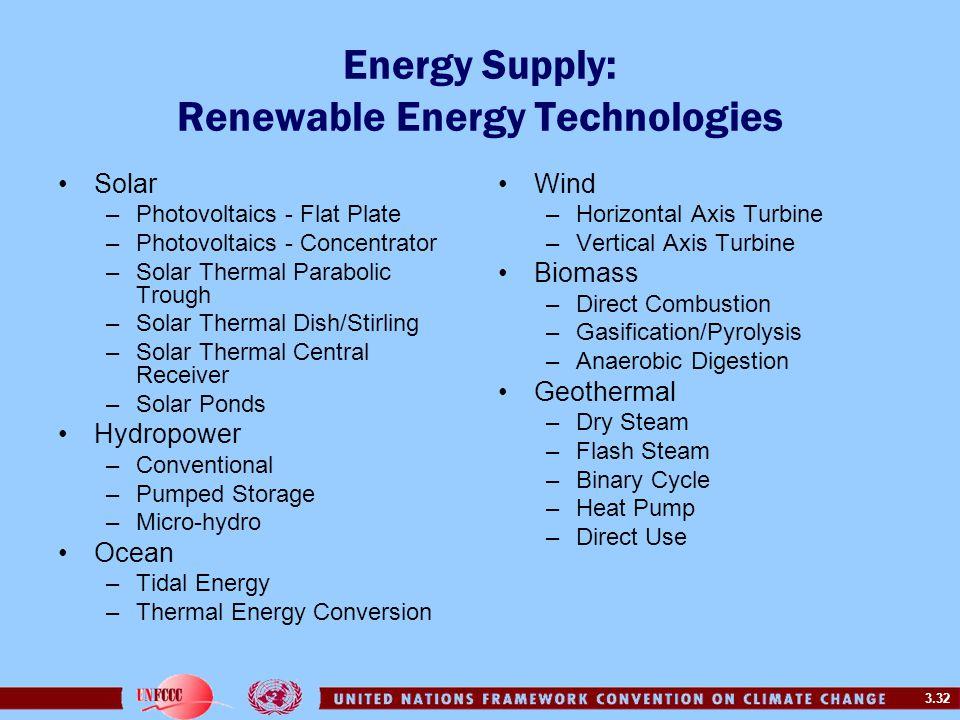 Energy Supply: Renewable Energy Technologies