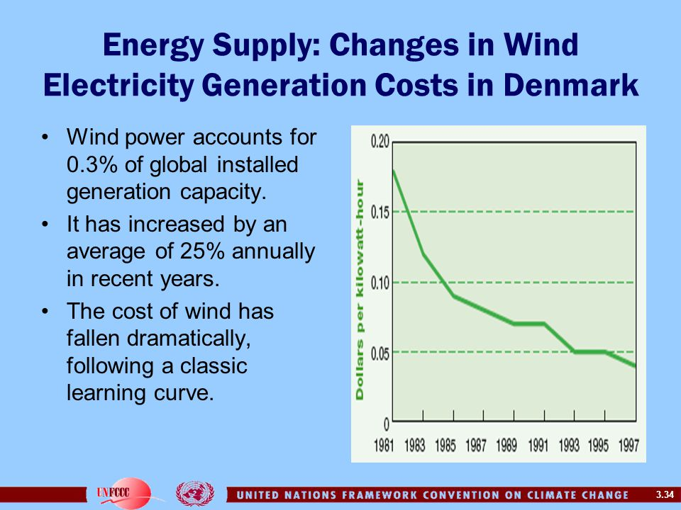 Energy Supply: Changes in Wind Electricity Generation Costs in Denmark