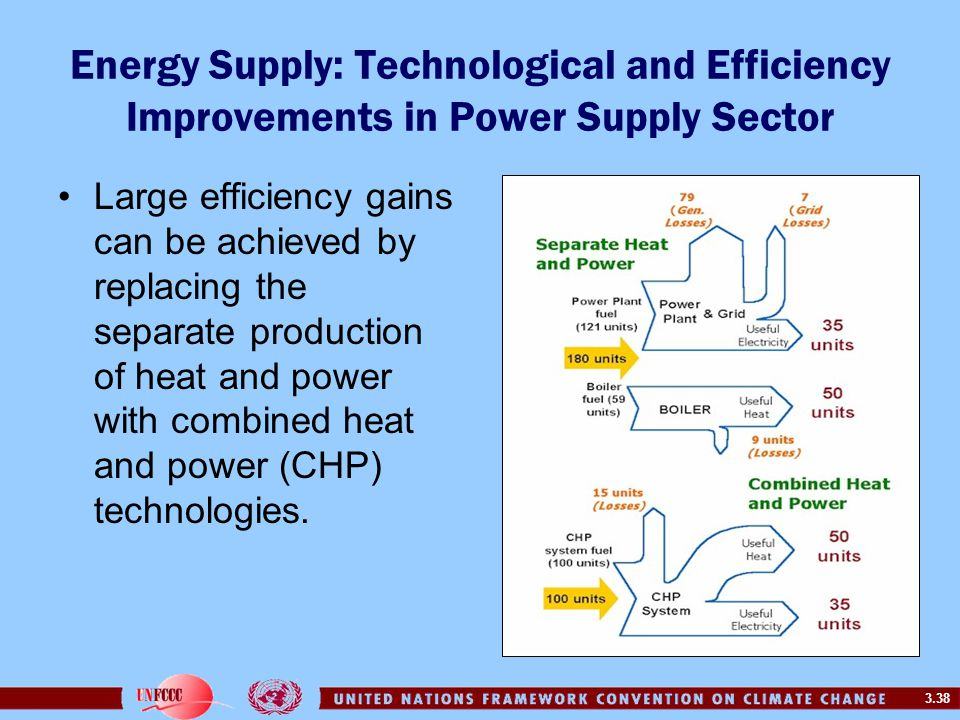 Energy Supply: Technological and Efficiency Improvements in Power Supply Sector