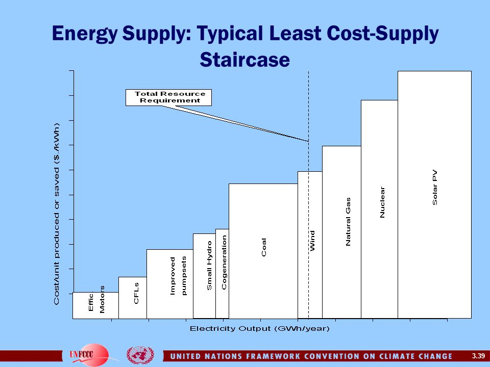 Energy Supply: Typical Least Cost-Supply Staircase