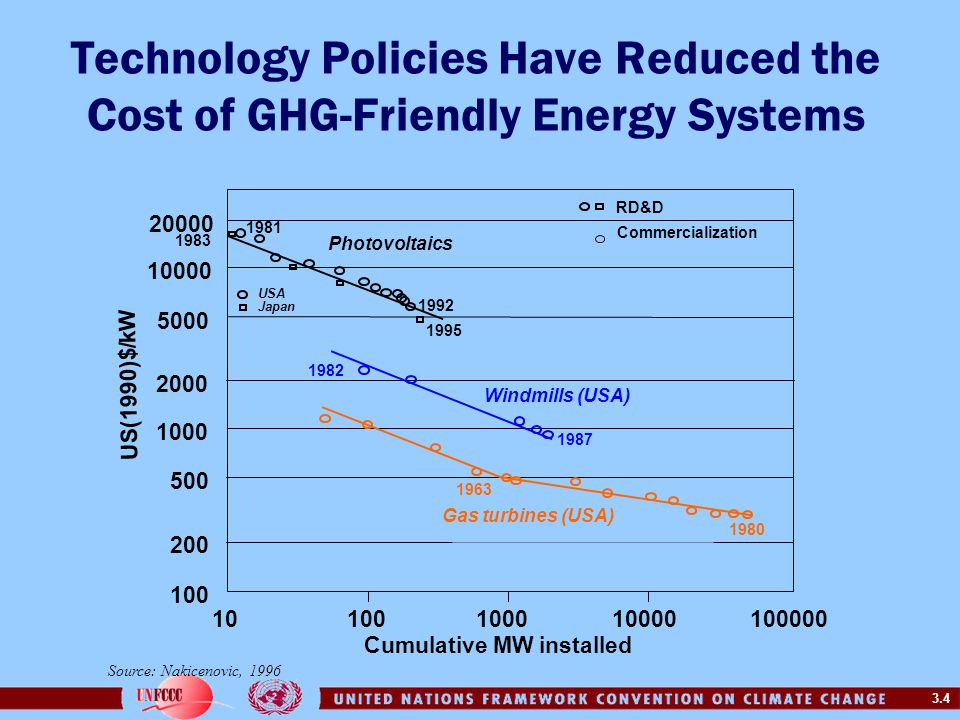 Technology Policies Have Reduced the Cost of GHG-Friendly Energy Systems