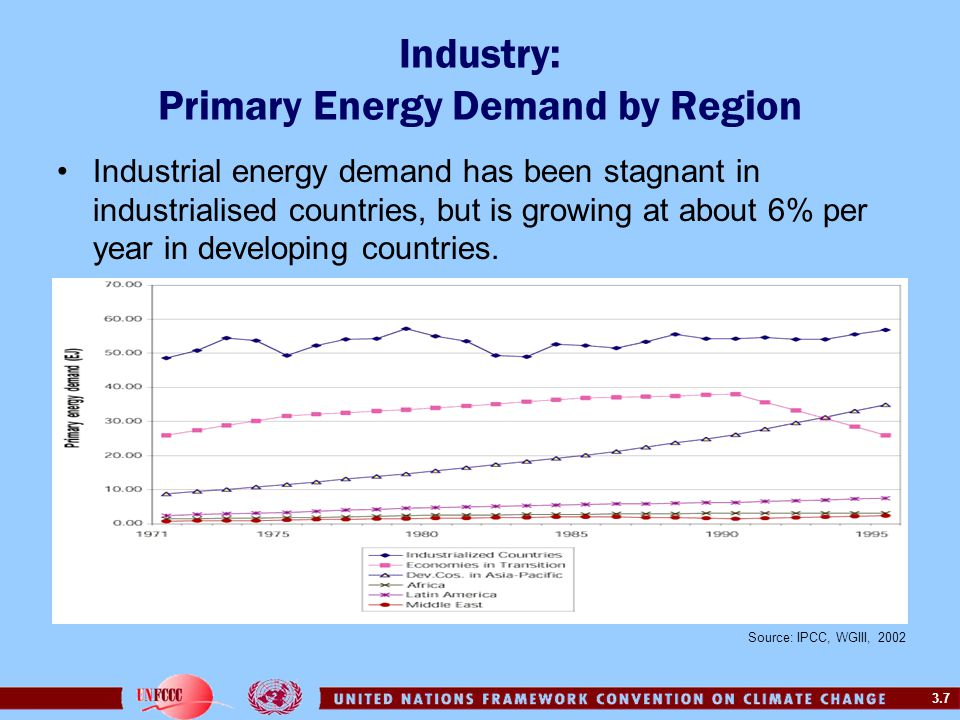 Industry: Primary Energy Demand by Region