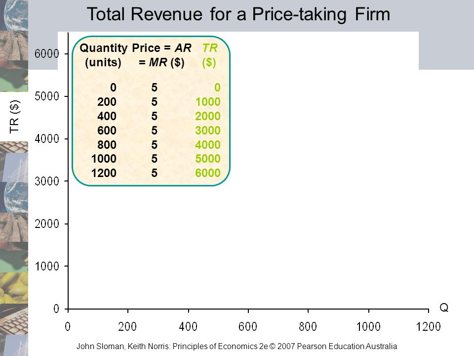 Total Revenue for a Price-taking Firm
