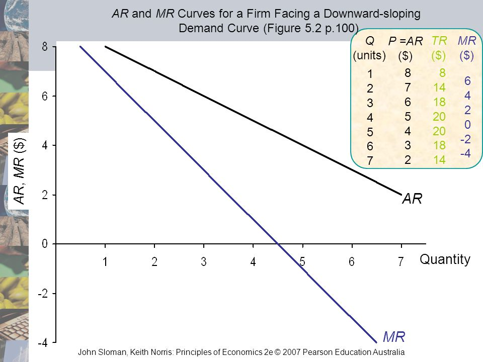 AR and MR Curves for a Firm Facing a Downward-sloping Demand Curve (Figure 5.2 p.100)