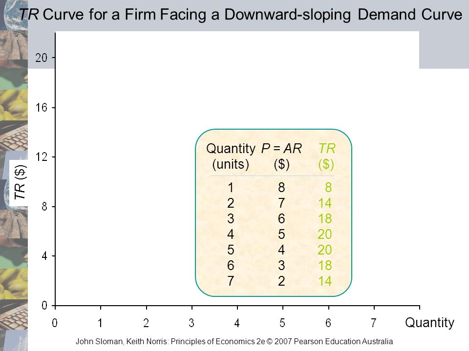 TR Curve for a Firm Facing a Downward-sloping Demand Curve