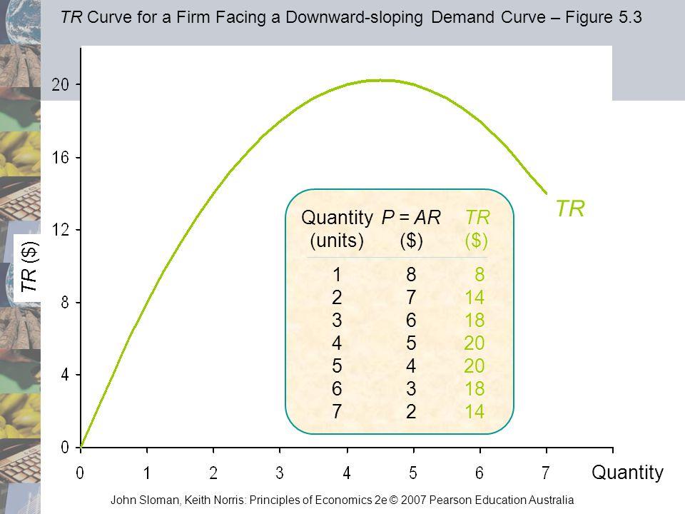 TR Quantity (units) P = AR ($) TR ($) TR ($) 1 2 3 4 5 6 7 8 7 6 5 4 3