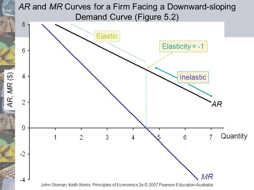 AR and MR Curves for a Firm Facing a Downward-sloping